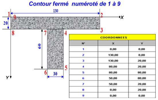 Exemple 1 Plancher surface fermee